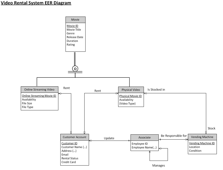 Database Project Eer Diagram
